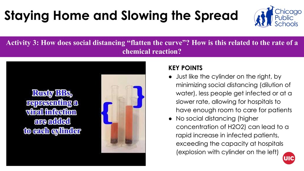"Activity 3: How does social distancing ""flatten..."