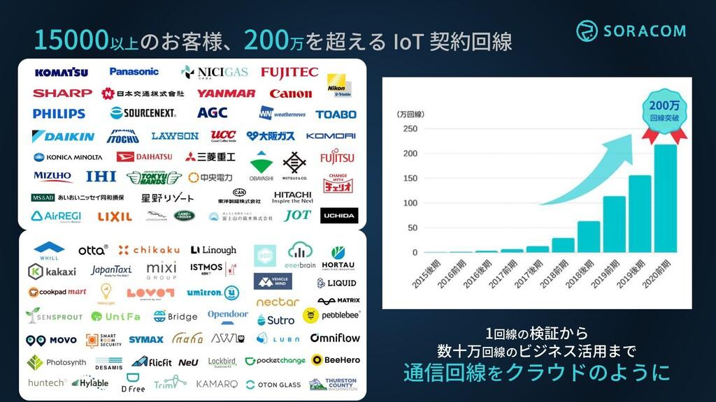 15000以上のお客様、200万を超える IoT 契約回線 1回線の検証から 数十万回線のビジ...