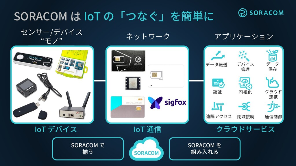 """アプリケーション ネットワーク センサー/デバイス """"モノ"""" SORACOM は IoT の「..."""
