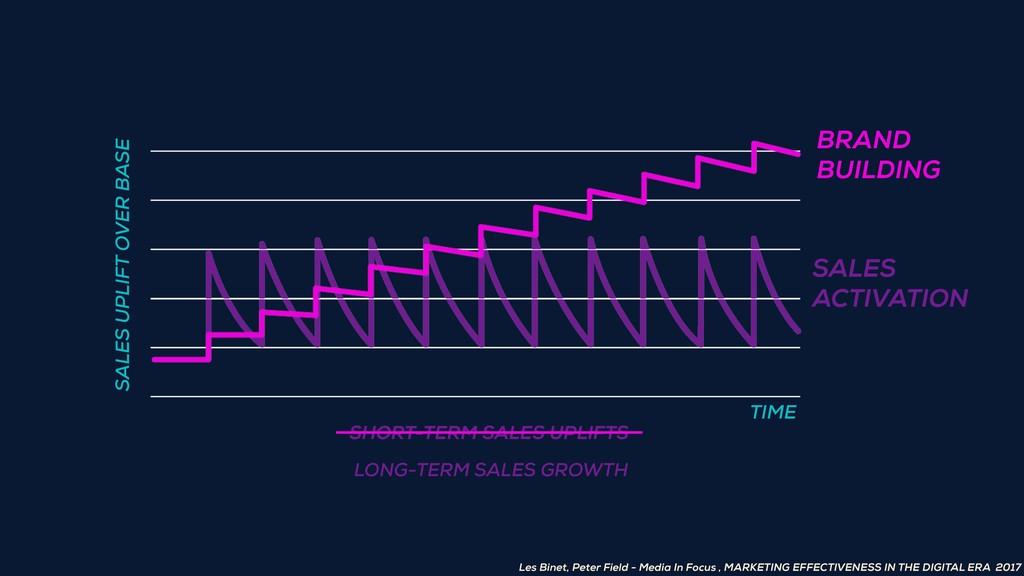 SHORT-TERM SALES UPLIFTS SALES UPLIFT OVER BASE...