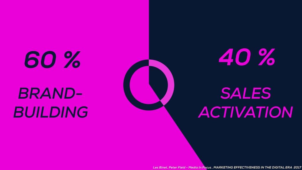 BRAND- BUILDING 60 % SALES ACTIVATION 40 % Les ...