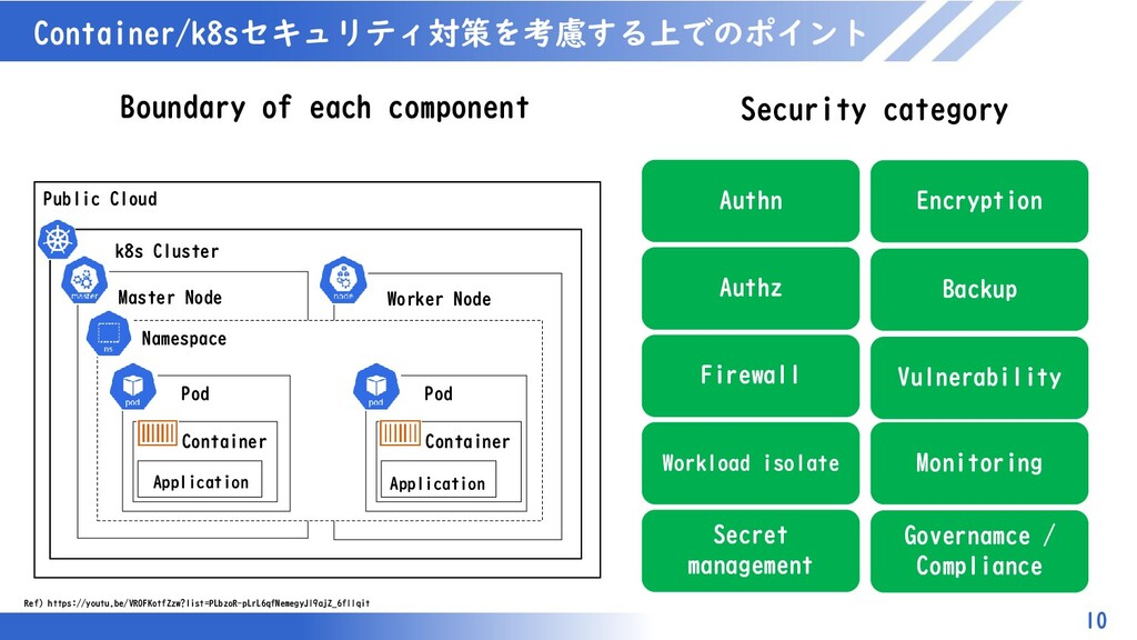 マスター タイトルの書式設定 Container/k8sセキュリティ対策を考慮する上でのポイン...