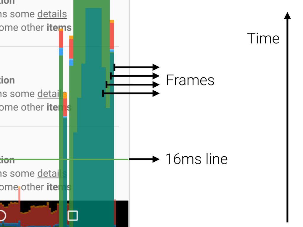 Frames 16ms line Time