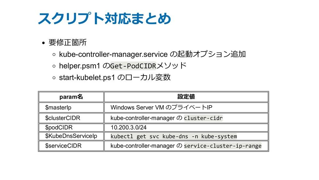 スクリプト対応まとめ 要修正箇所 kube-controller-manager.servic...