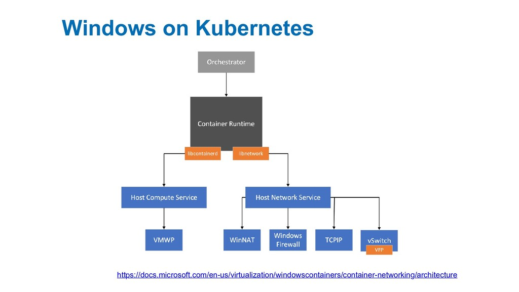 Windows on Kubernetes https://docs.microsoft.co...