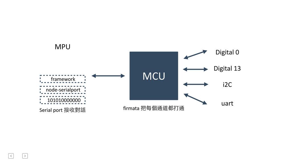MPU MCU Serial port 接收對話 Digital 0 Dig...