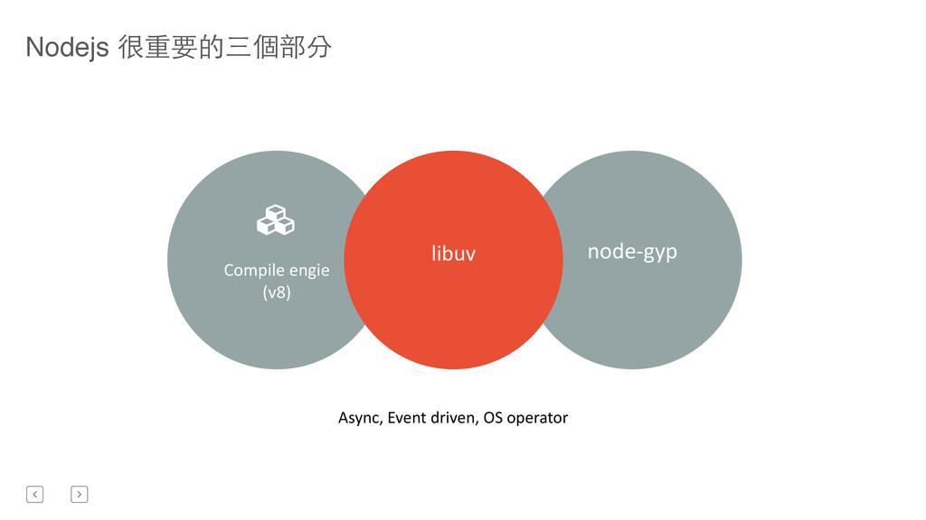 ! Compile engie  (v8)  node-‐gyp  ...
