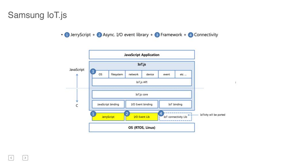Samsung IoT.js