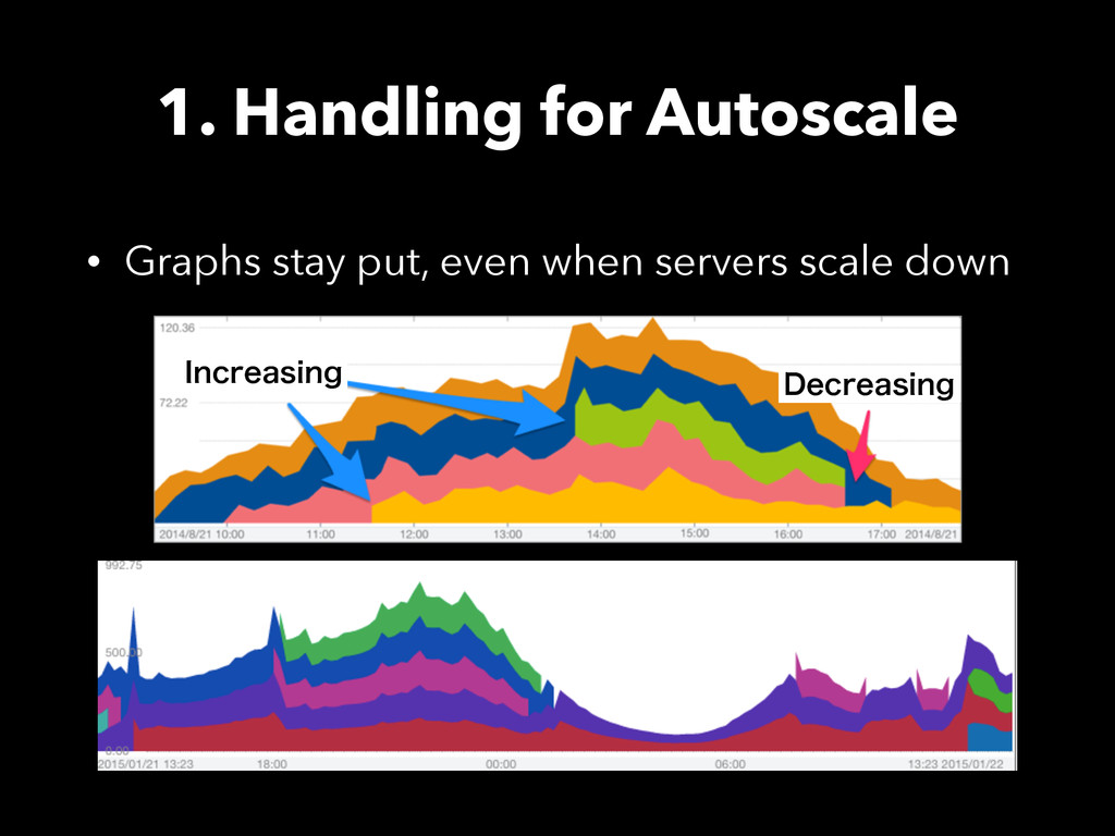 1. Handling for Autoscale • Graphs stay put, ev...