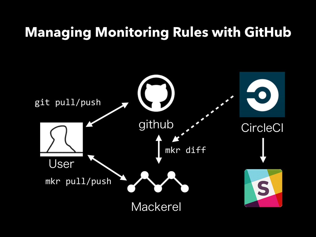 Managing Monitoring Rules with GitHub .BDLFSFM ...