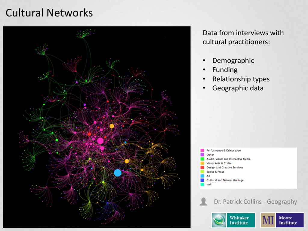 Cultural Networks Data from interviews...
