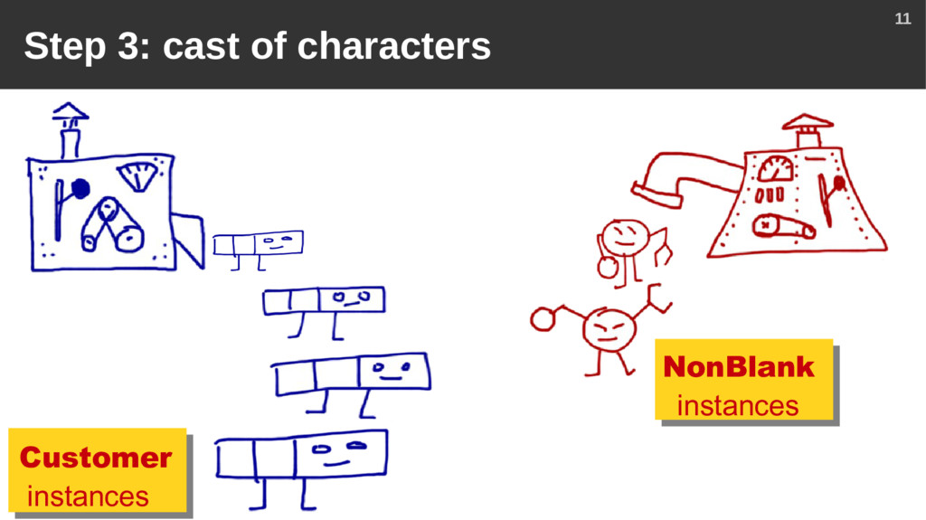 11 Step 3: cast of characters Customer instance...