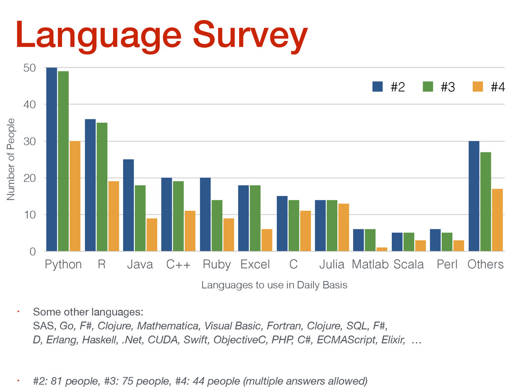 Language Survey Number of People 0 10 20 30 40 ...