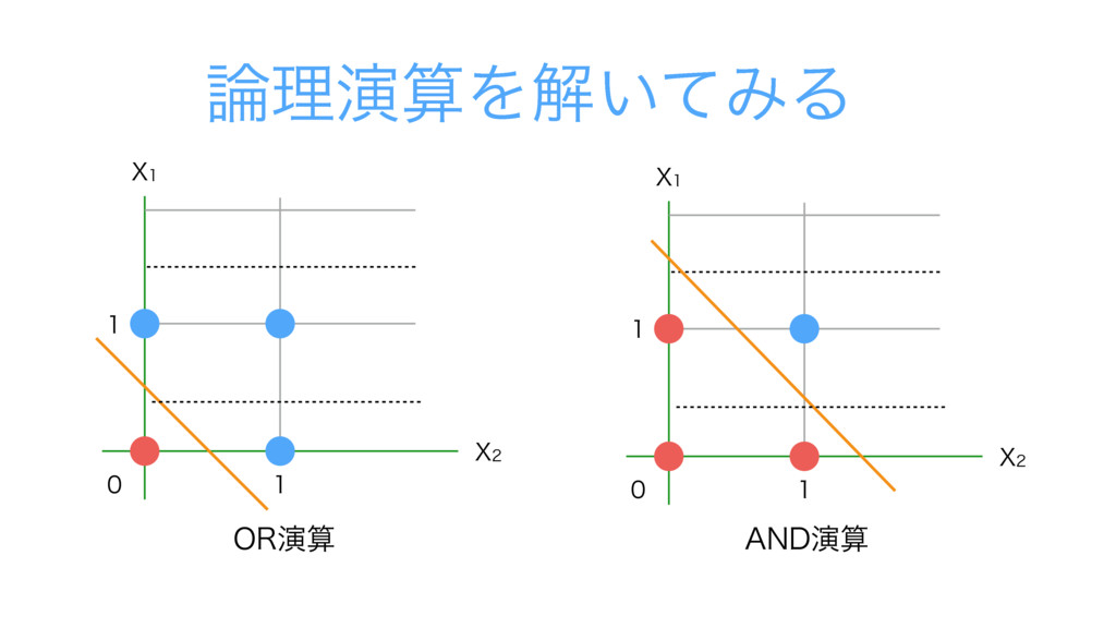 "̌   9 9 03ԋ ̌   9 9 ཧԋΛղ͍ͯΈΔ ""/%ԋ"