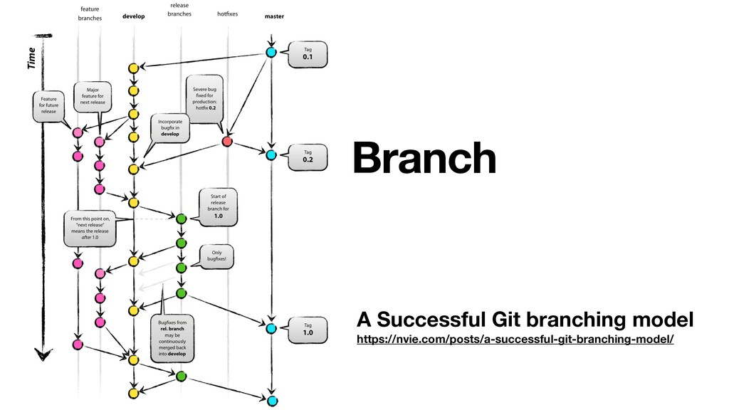 A Successful Git branching model https://nvie.c...
