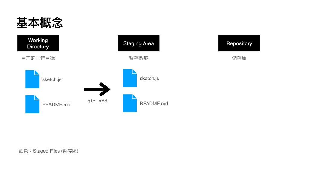 基本概念 Working Directory Staging Area Repository ...