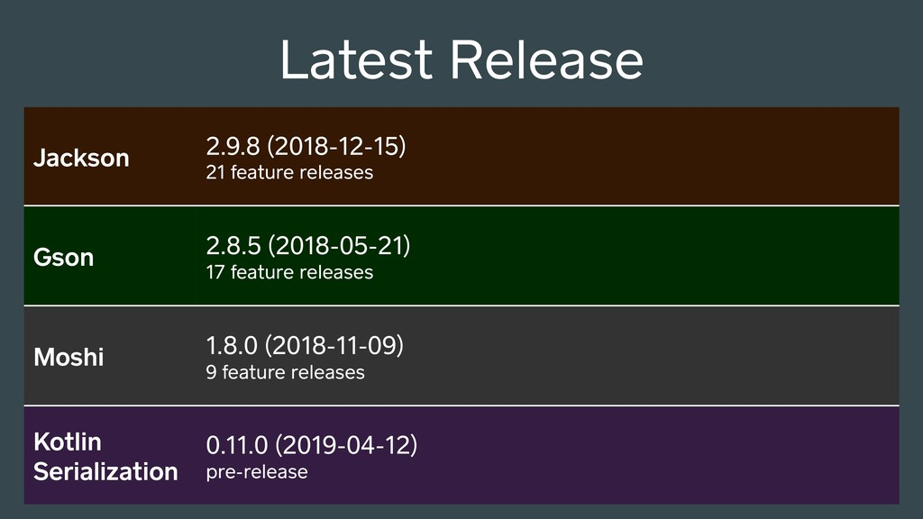 Jackson 2.9.8 (2018-12-15) 21 feature releases ...