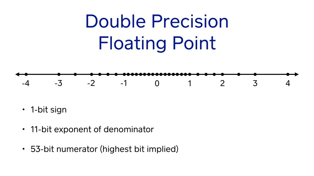 Double Precision Floating Point • 1-bit sign • ...