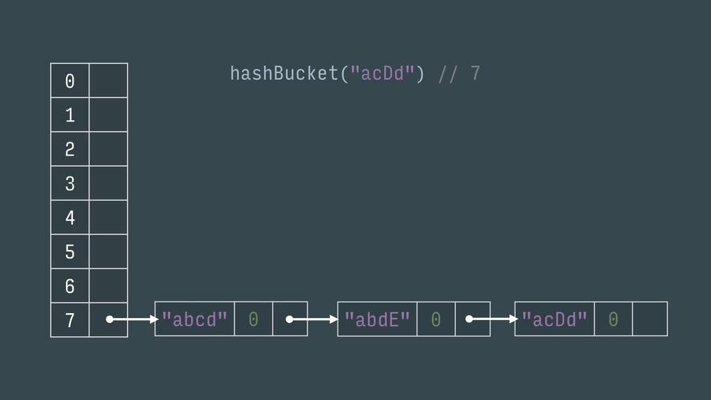 """0 1 2 3 4 5 6 7 hashBucket(""""acDd"""") // 7"""