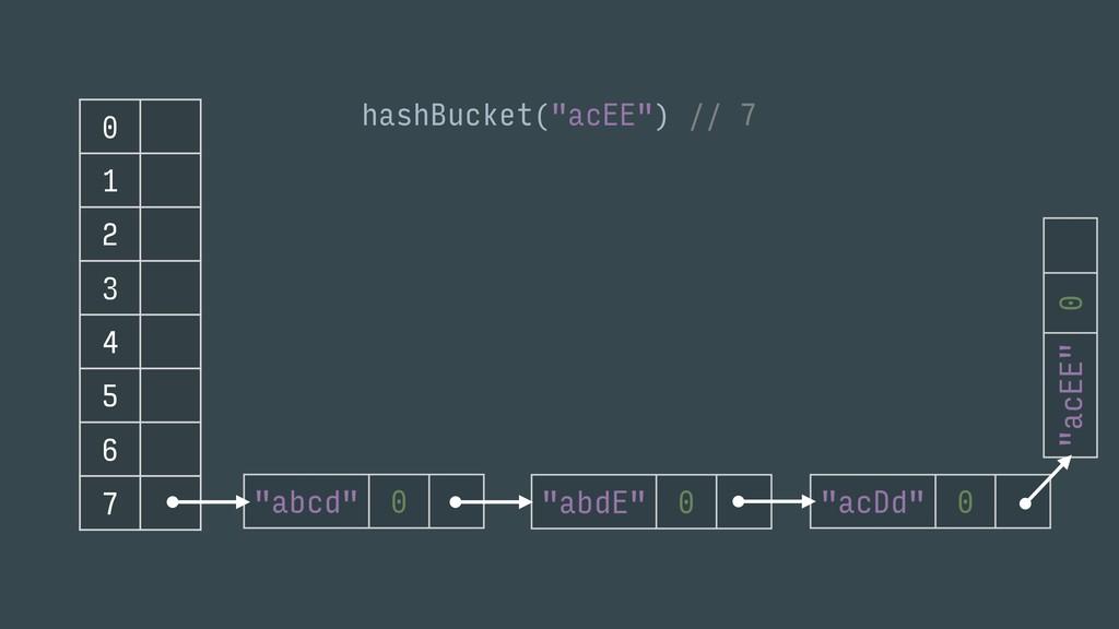 "0 1 2 3 4 5 6 7 hashBucket(""acEE"") // 7"