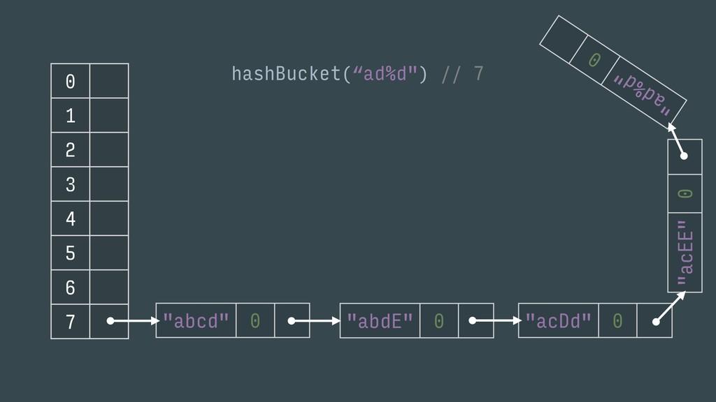 """0 1 2 3 4 5 6 7 hashBucket(""""ad%d"""") // 7"""