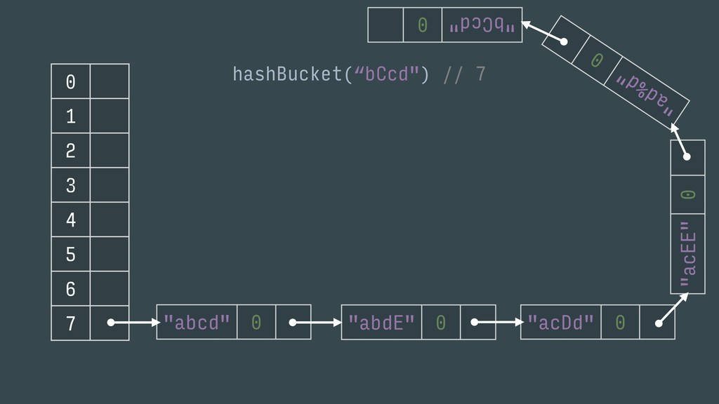 "0 1 2 3 4 5 6 7 hashBucket(""bCcd"") // 7"