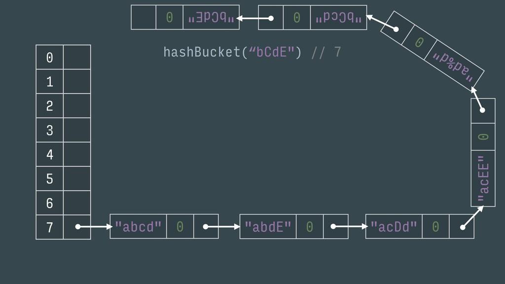 "0 1 2 3 4 5 6 7 hashBucket(""bCdE"") // 7"