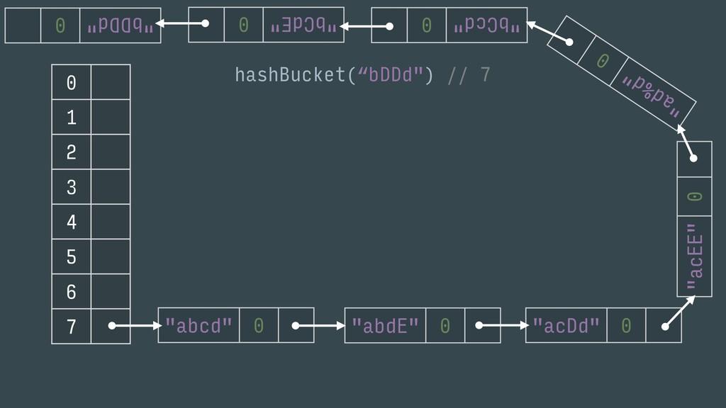 "0 1 2 3 4 5 6 7 hashBucket(""bDDd"") // 7"