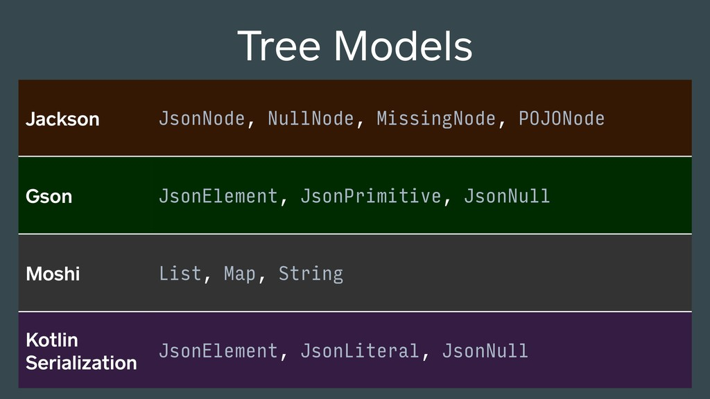 Tree Models Jackson JsonNode, NullNode, Missing...