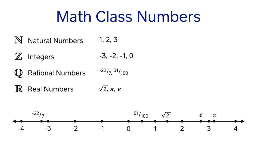 Natural Numbers Integers Rational Numbers Real ...