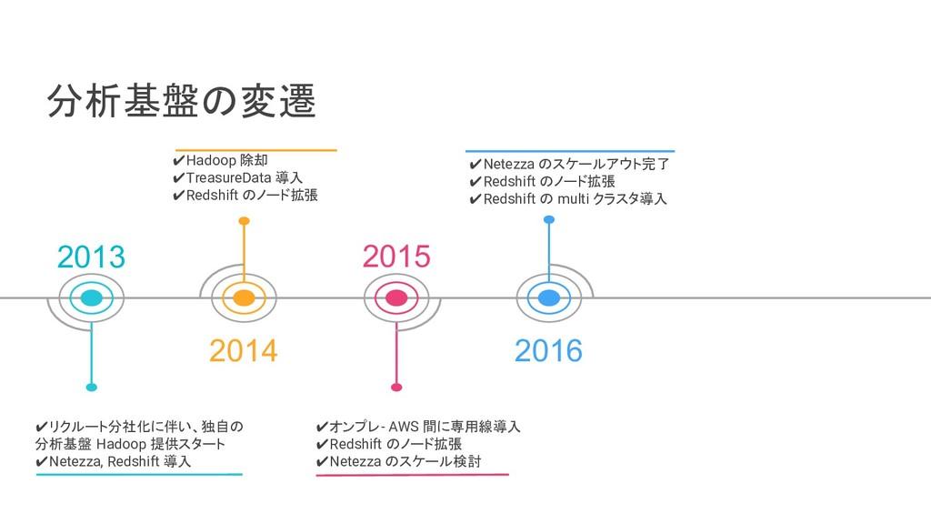 分析基盤の変遷 2013 2014 2015 2016 ✔Hadoop 除却 ✔Treasur...