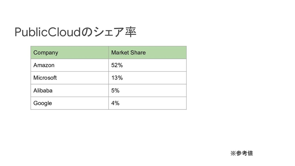 PublicCloudのシェア率 Company Market Share Amazon 52...