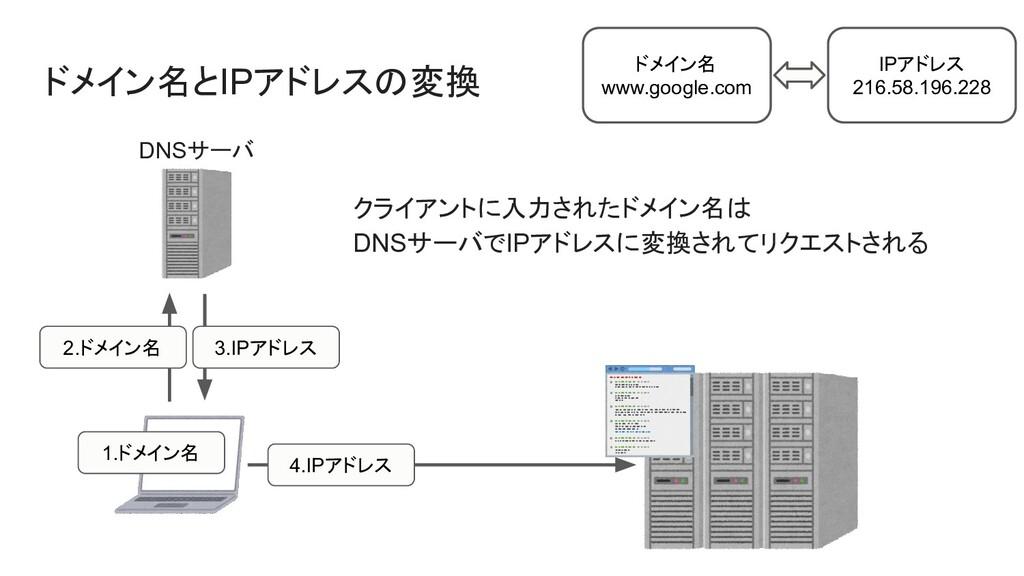 ドメイン名とIPアドレスの変換 2.ドメイン名 3.IPアドレス DNSサーバ ドメイン名 w...