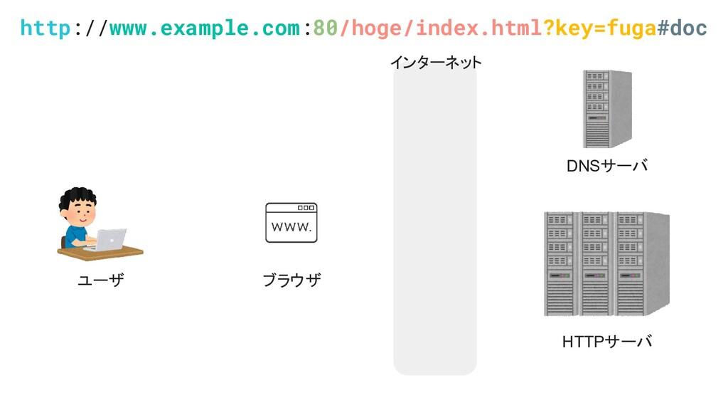 ユーザ ブラウザ HTTPサーバ DNSサーバ http://www.example.com:...