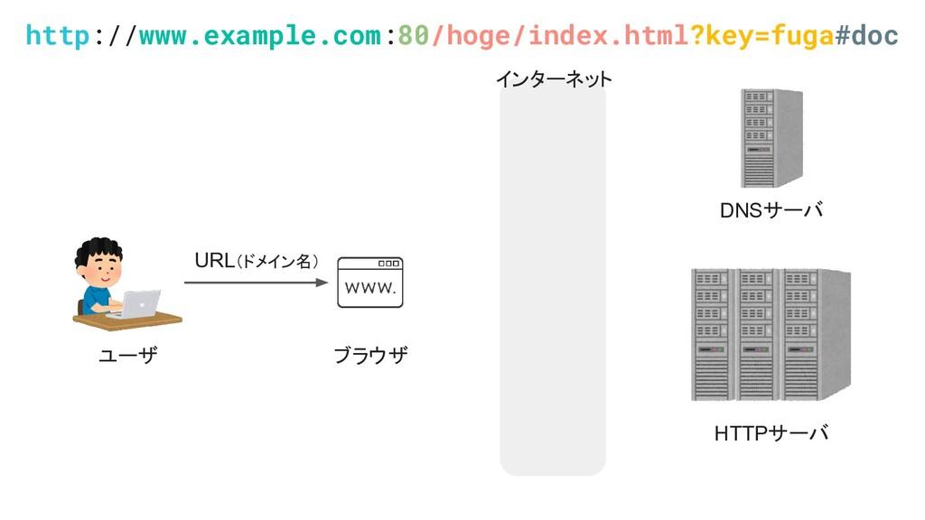 ユーザ ブラウザ HTTPサーバ DNSサーバ URL(ドメイン名) http://www.e...