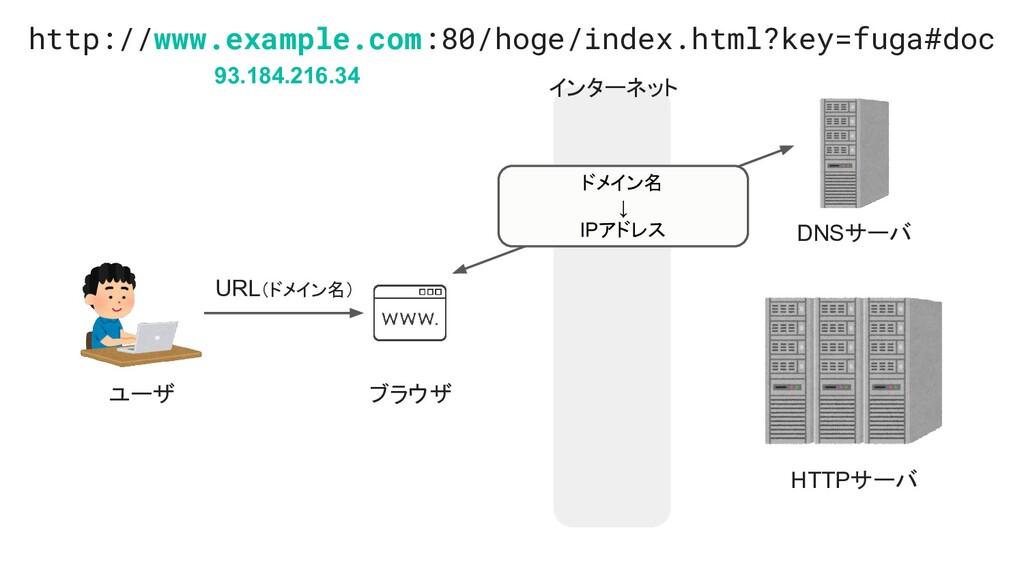 インターネット ユーザ ブラウザ HTTPサーバ DNSサーバ URL(ドメイン名) ドメイン...