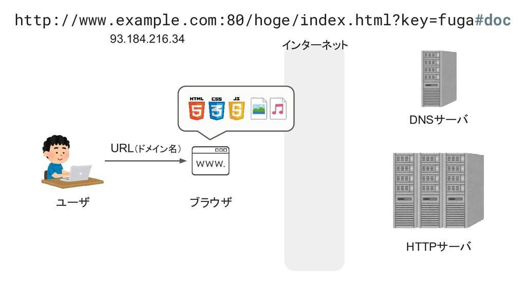 インターネット ユーザ ブラウザ HTTPサーバ DNSサーバ URL(ドメイン名) http...