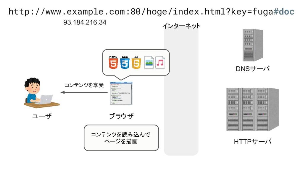 インターネット ユーザ ブラウザ HTTPサーバ DNSサーバ コンテンツを享受 http:/...