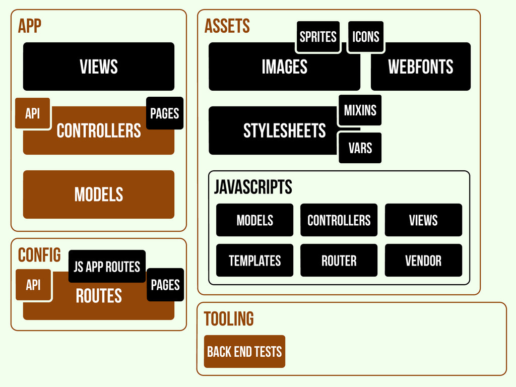 assets webfonts config routes API pages app mod...