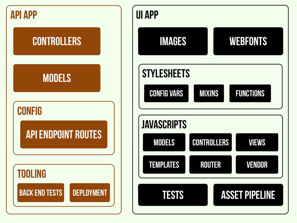 API app config api endpoint routes models contr...