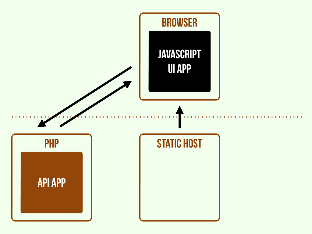 browser PHP api APP static host javascript UI A...