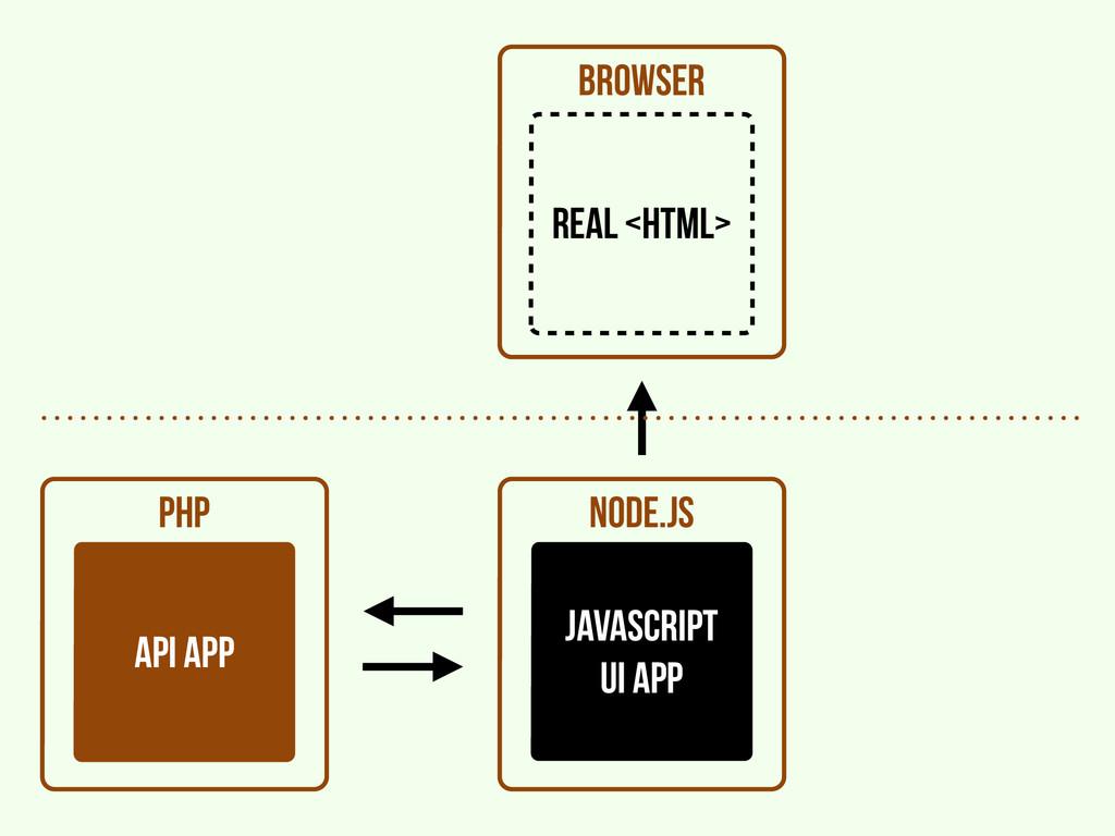 browser PHP api APP node.js javascript UI APP r...