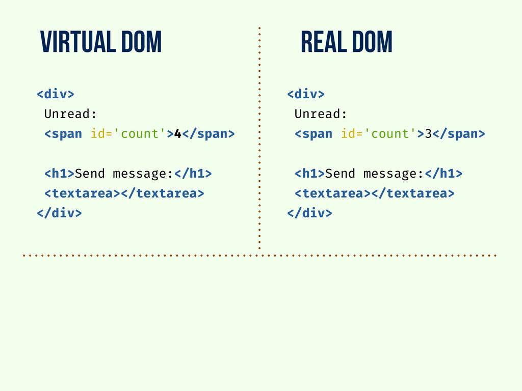 virtual dom real dom <div> Unread: <span id='co...