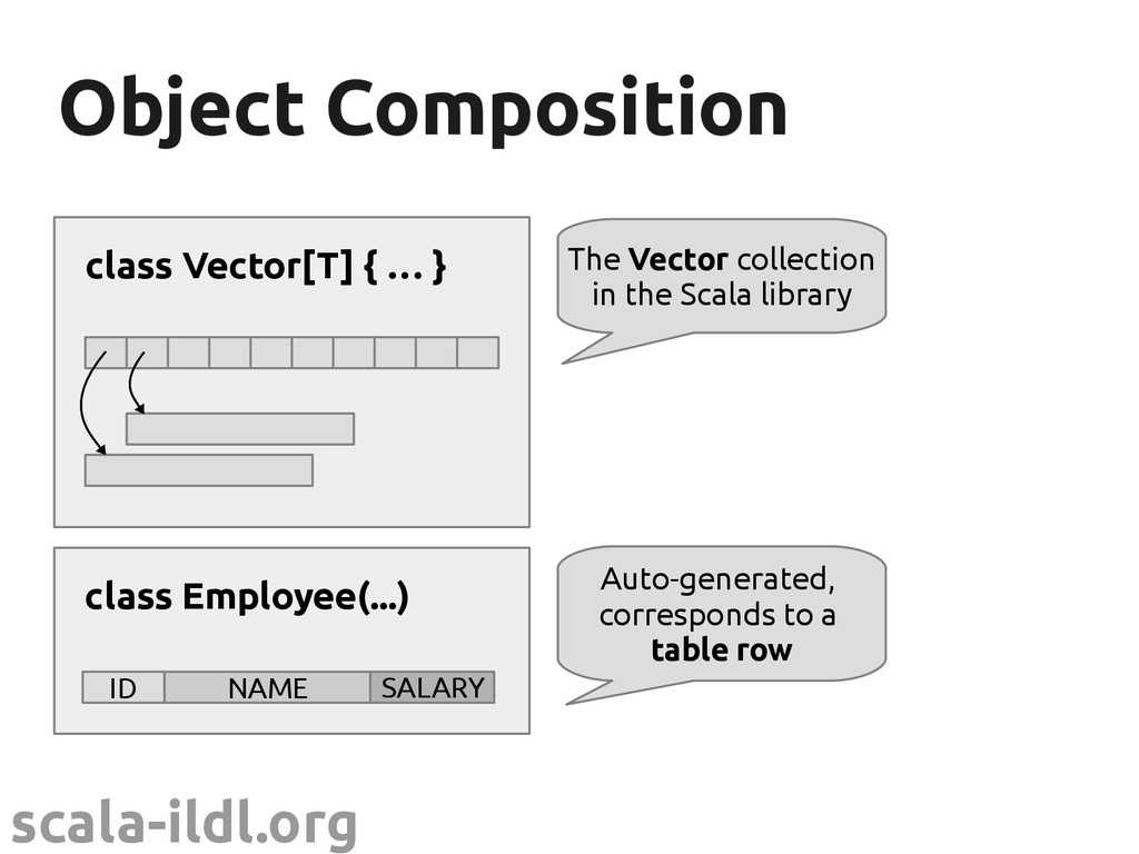 scala-ildl.org Object Composition Object Compos...