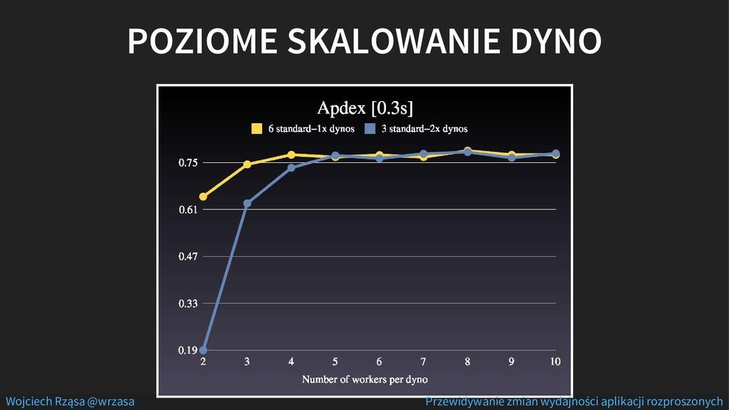 POZIOME SKALOWANIE DYNO Wojciech Rząsa @wrzasa ...