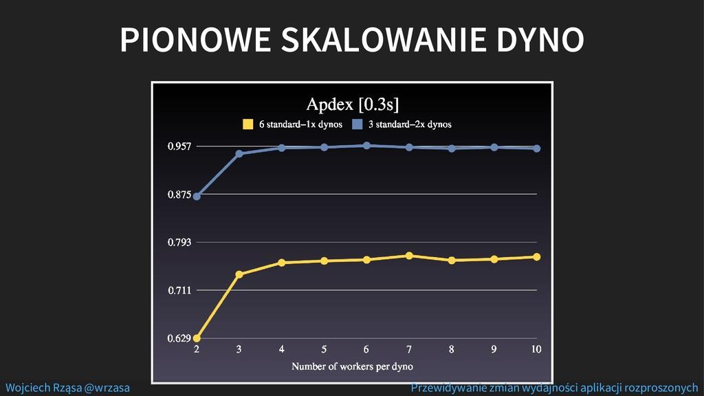 PIONOWE SKALOWANIE DYNO Wojciech Rząsa @wrzasa ...
