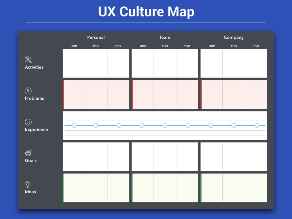 UX Culture Map