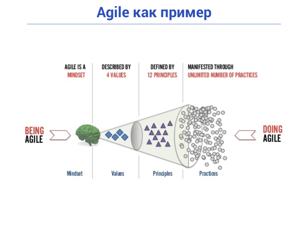 Agile как пример