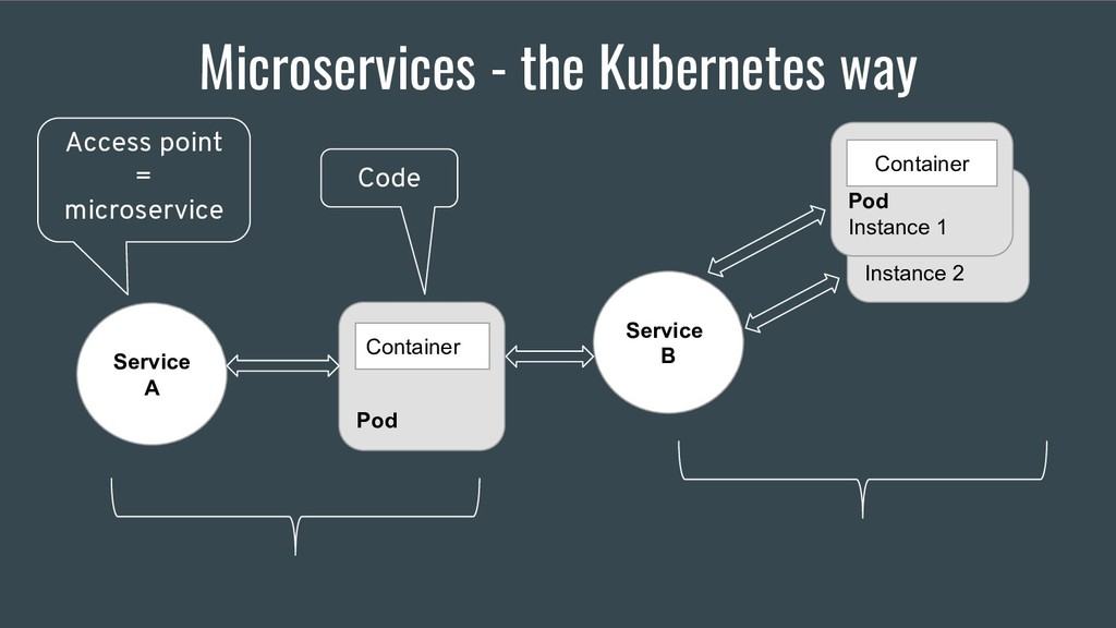 Microservices - the Kubernetes way Service A Se...