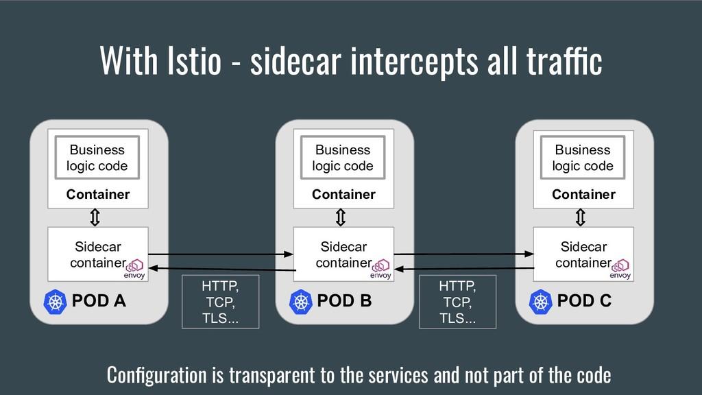 With Istio - sidecar intercepts all traffic Env...